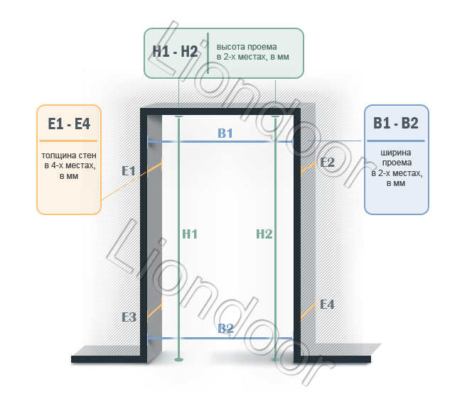 Как правильно сделать замер для входной двери